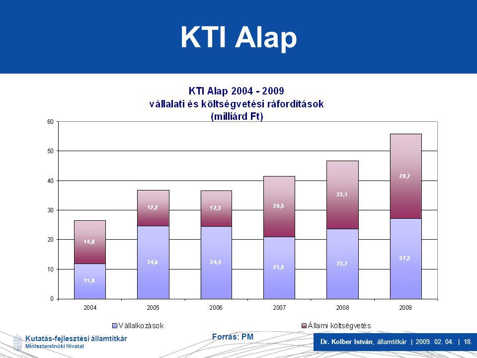 KTI Alap Forrás: PM