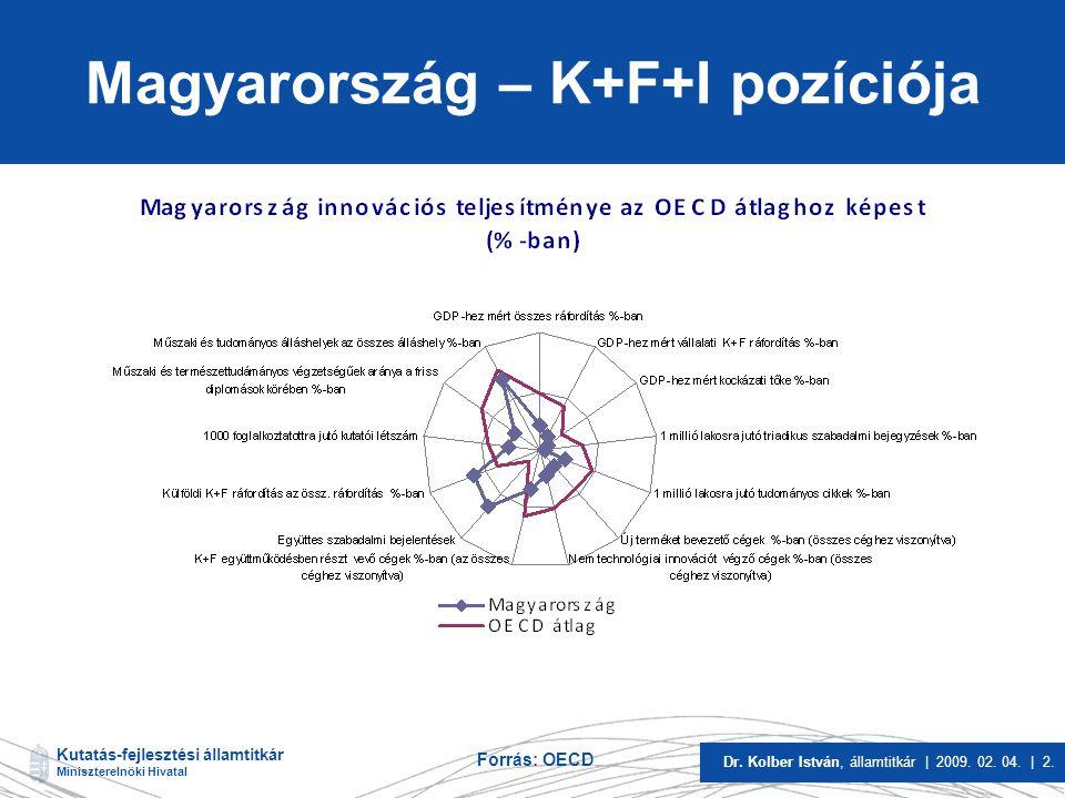 Magyarország – K+F+I pozíciója