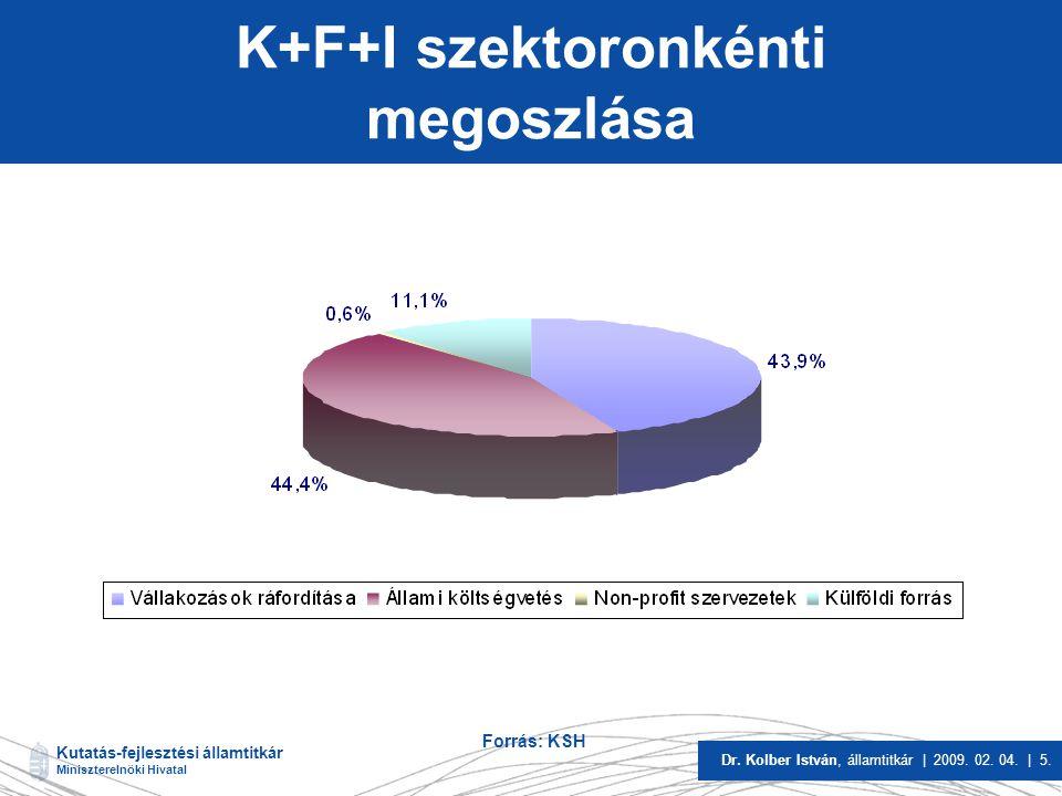 K+F+I szektoronkénti megoszlása