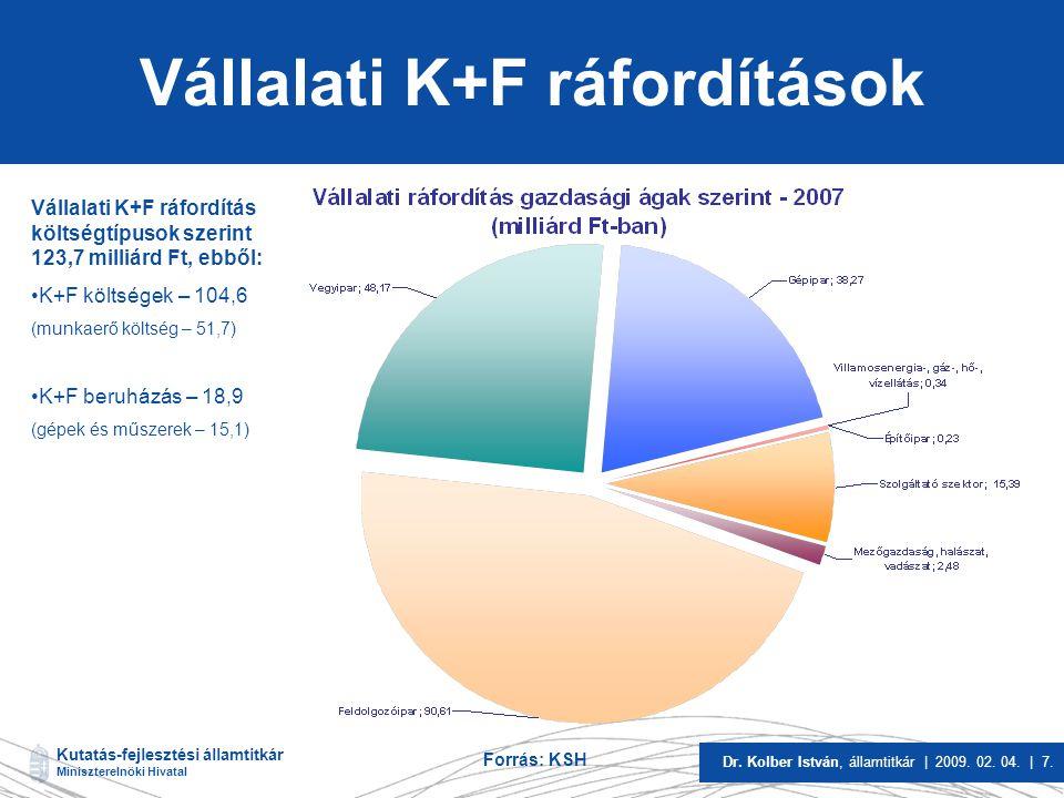 Vállalati K+F ráfordítások