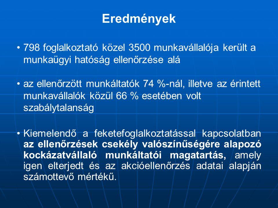 Eredmények 798 foglalkoztató közel 3500 munkavállalója került a munkaügyi hatóság ellenőrzése alá.