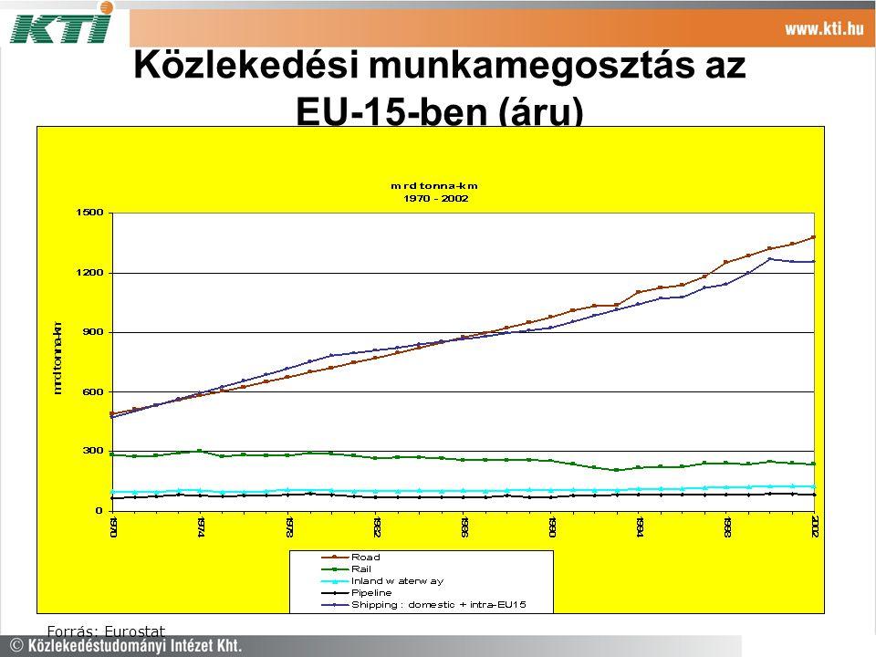 Közlekedési munkamegosztás az EU-15-ben (áru)