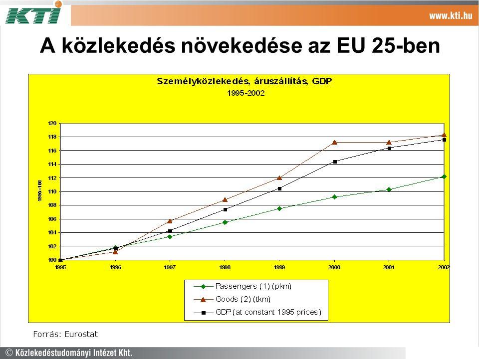 A közlekedés növekedése az EU 25-ben