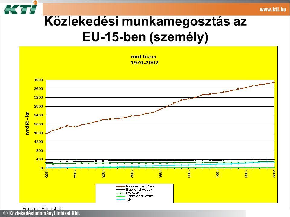 Közlekedési munkamegosztás az EU-15-ben (személy)