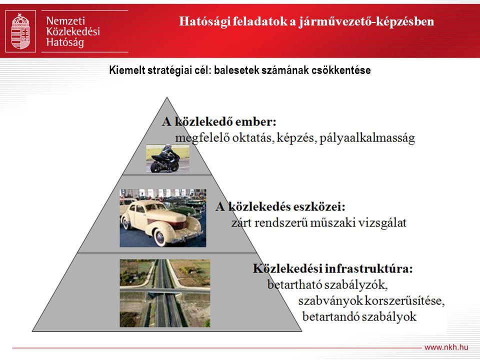 Hatósági feladatok a járművezető-képzésben