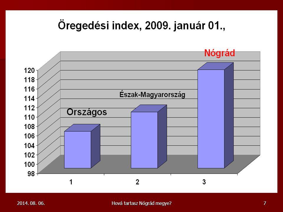 Hová tartasz Nógrád megye