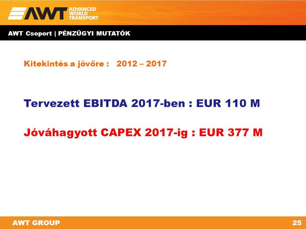 ÁRBEVÉTEL - EBITDA GRAFIKON millió EUR (konszolidált)