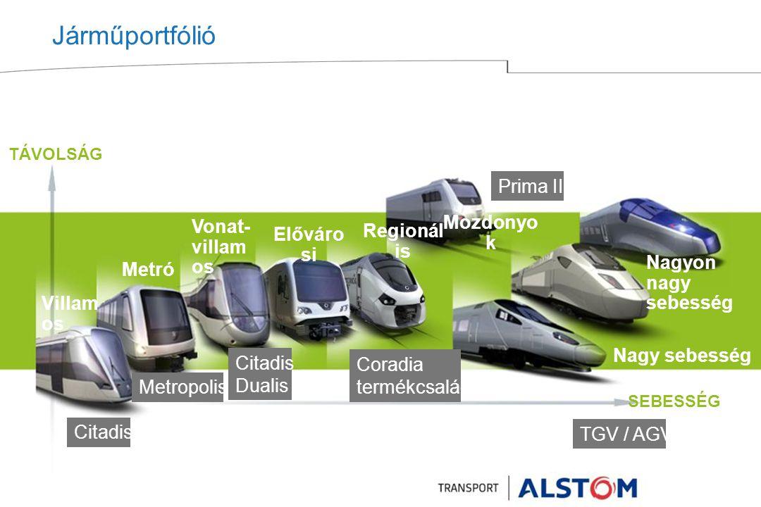 Járműportfólió Prima II Mozdonyok Vonat-villamos Regionális Elővárosi