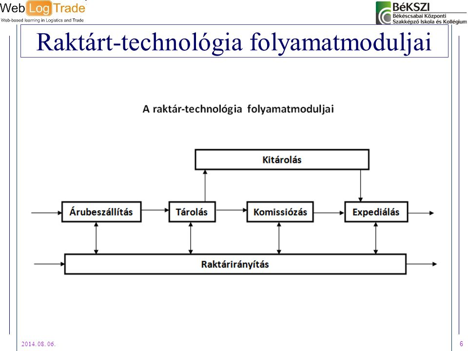 Raktárt-technológia folyamatmoduljai