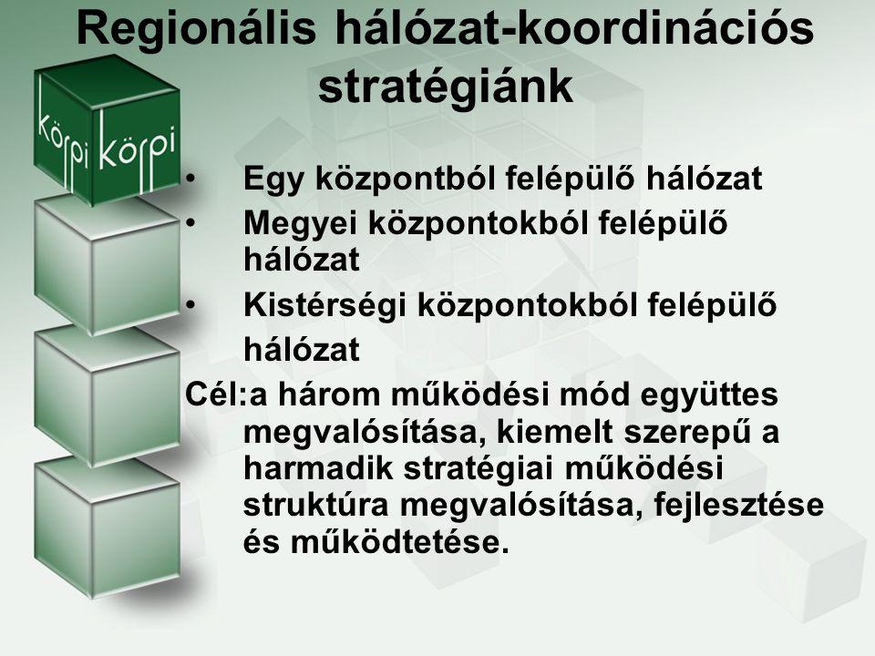 Regionális hálózat-koordinációs stratégiánk
