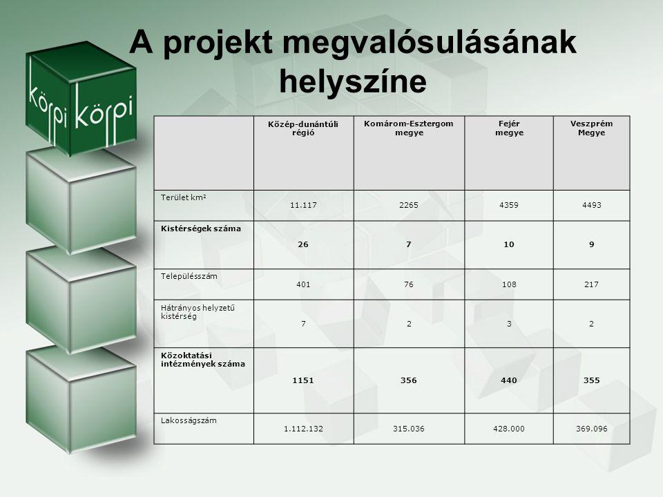 A projekt megvalósulásának helyszíne