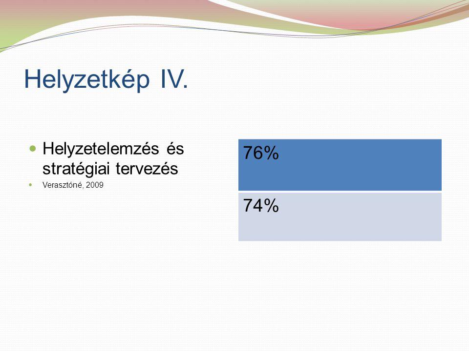Helyzetkép IV. 76% 74% Helyzetelemzés és stratégiai tervezés