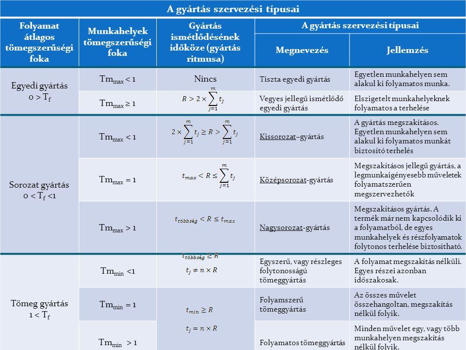 A gyártás szervezési típusai