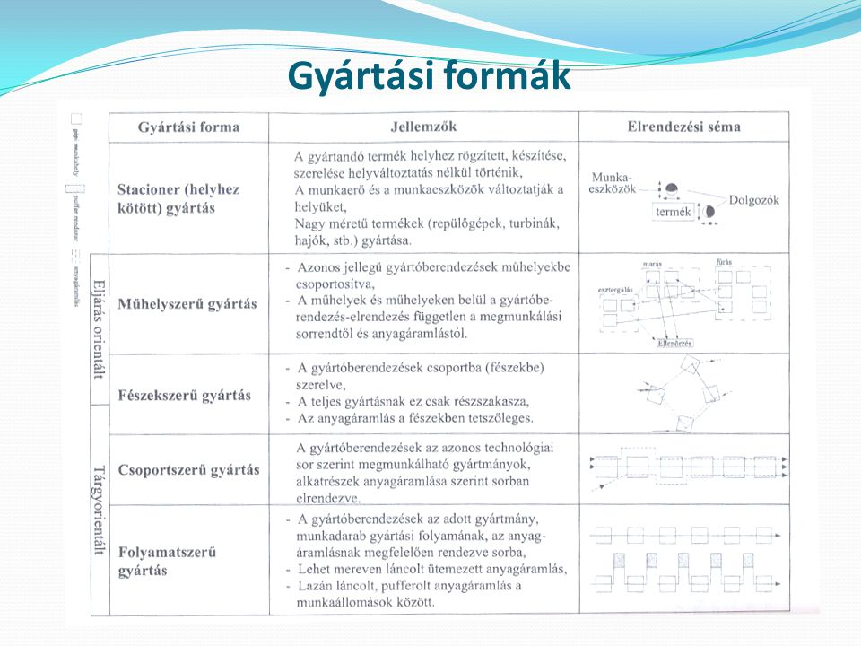 Gyártási formák