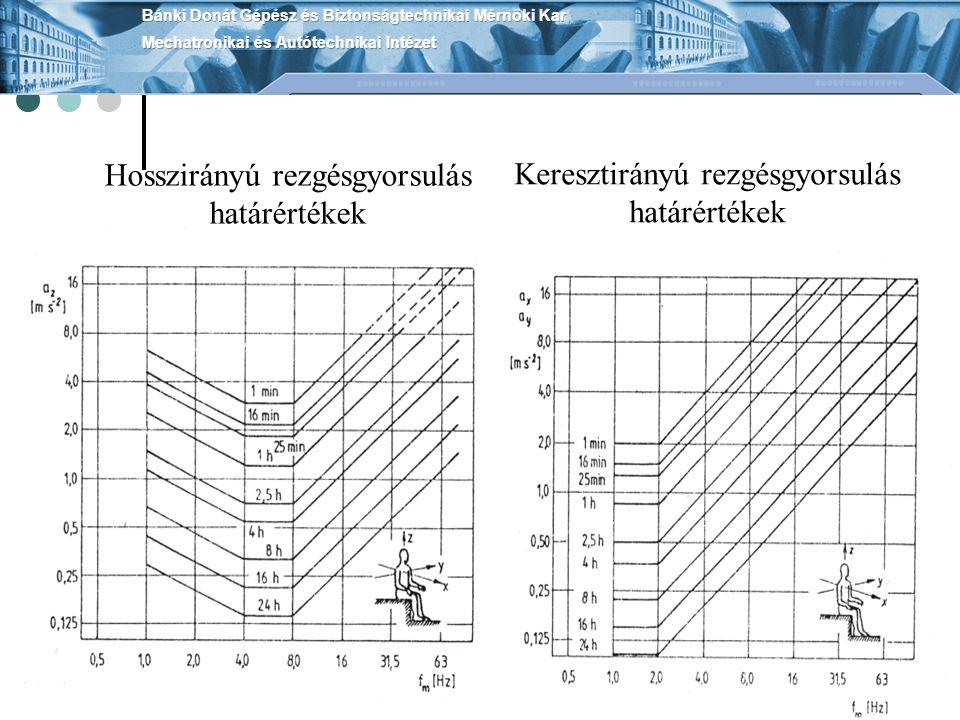 Hosszirányú rezgésgyorsulás határértékek