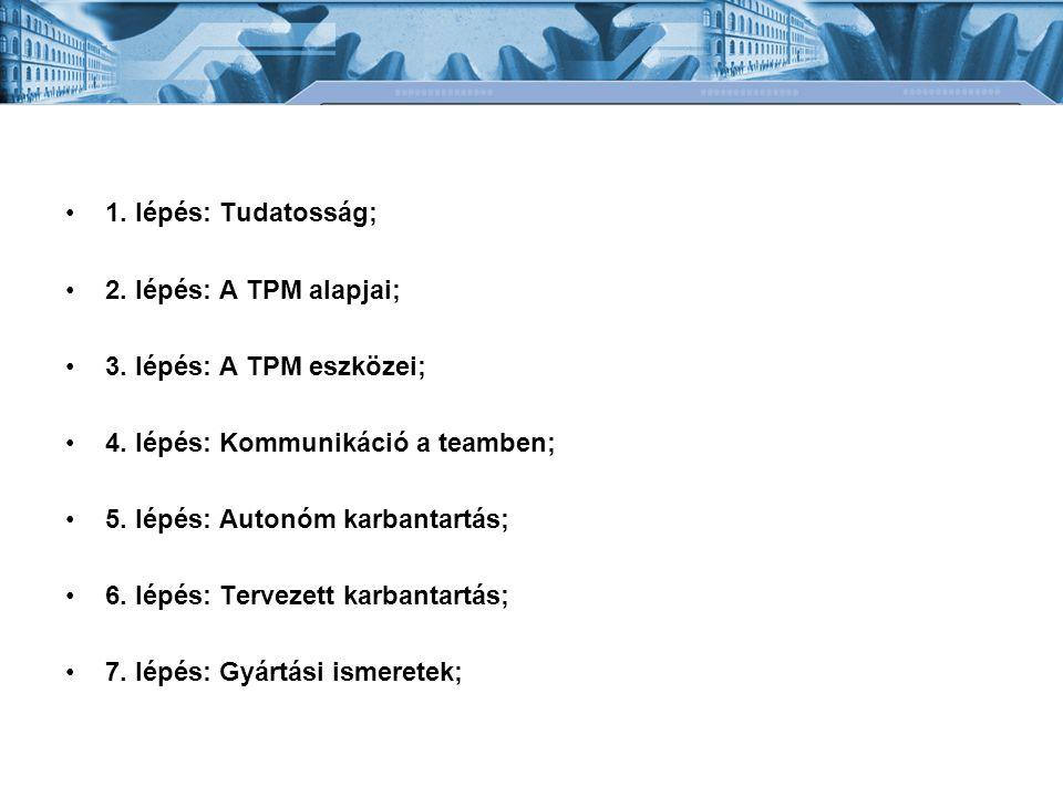 1. lépés: Tudatosság; 2. lépés: A TPM alapjai; 3. lépés: A TPM eszközei; 4. lépés: Kommunikáció a teamben;