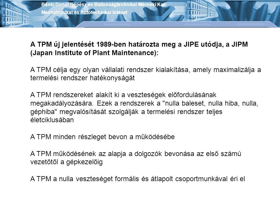 A TPM rendszereket alakít ki a veszteségek előfordulásának