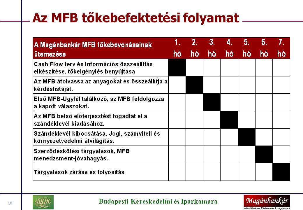 Az MFB tőkejuttatás előnyei/hátrányai