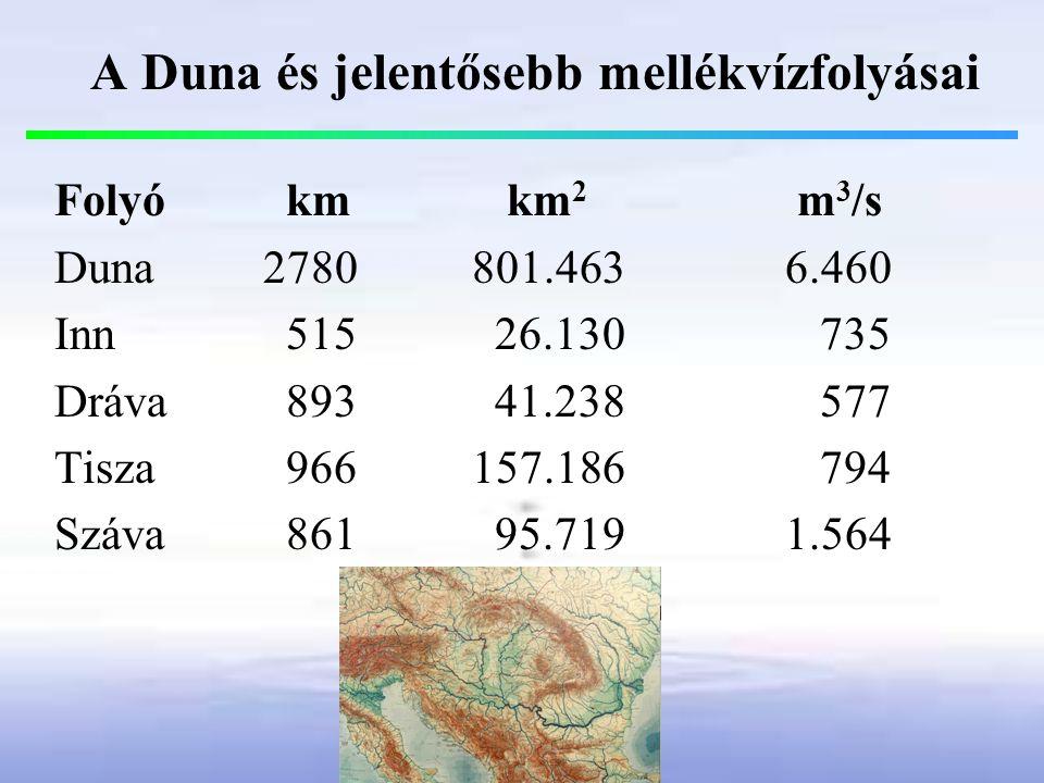 A Duna és jelentősebb mellékvízfolyásai