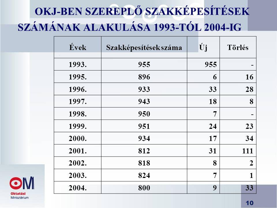 OKJ-BEN SZEREPLŐ SZAKKÉPESÍTÉSEK SZÁMÁNAK ALAKULÁSA 1993-TÓL 2004-IG