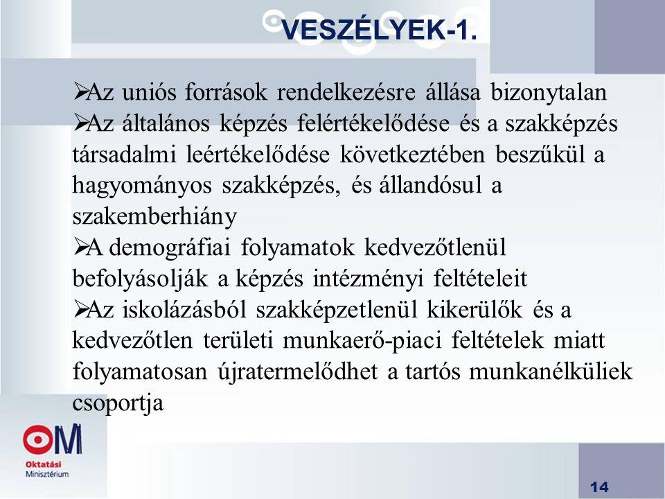 VESZÉLYEK-1. Az uniós források rendelkezésre állása bizonytalan