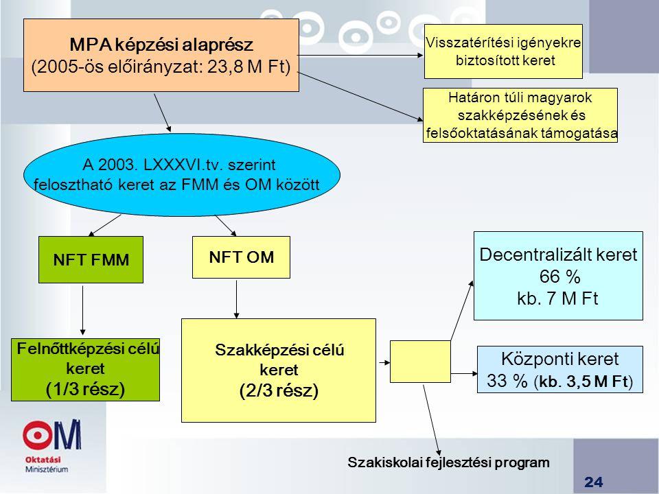 MPA képzési alaprész (2/3 rész) (1/3 rész)