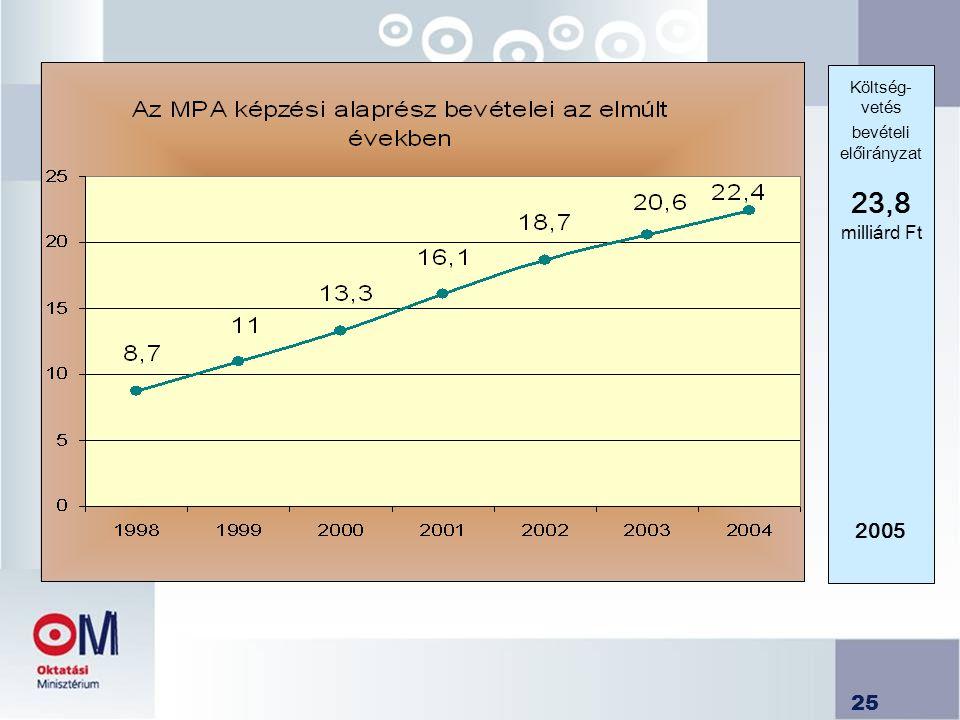 Költség-vetés bevételi előirányzat 23,8 milliárd Ft 2005