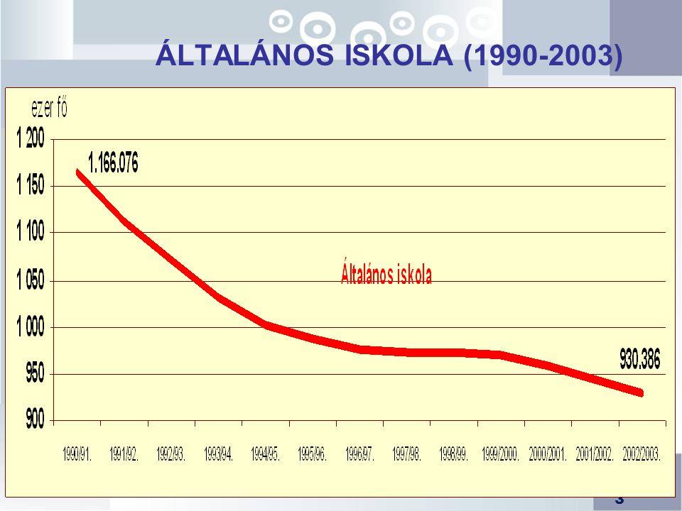 ÁLTALÁNOS ISKOLA (1990-2003)