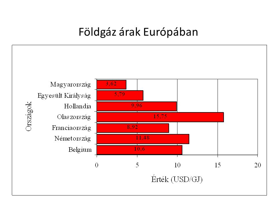 Földgáz árak Európában