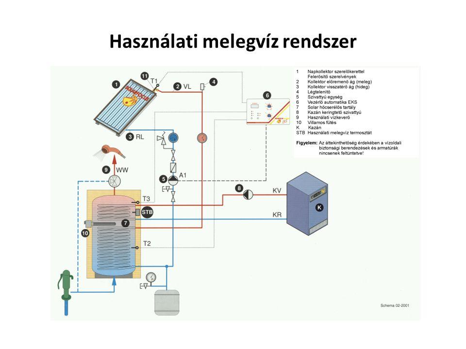 Használati melegvíz rendszer