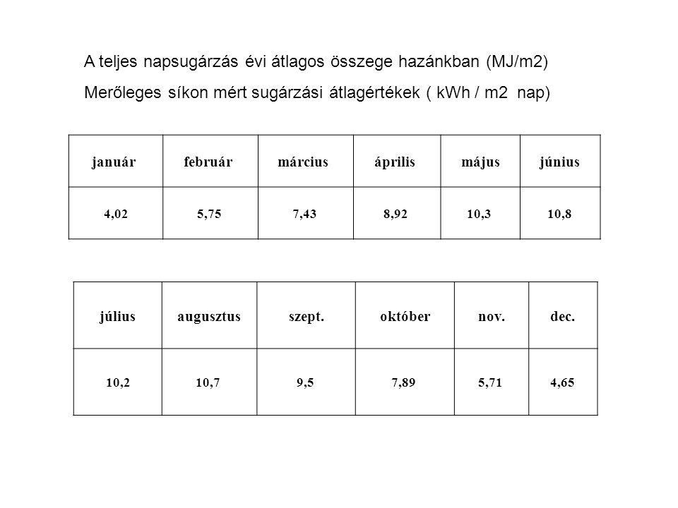 A teljes napsugárzás évi átlagos összege hazánkban (MJ/m2)