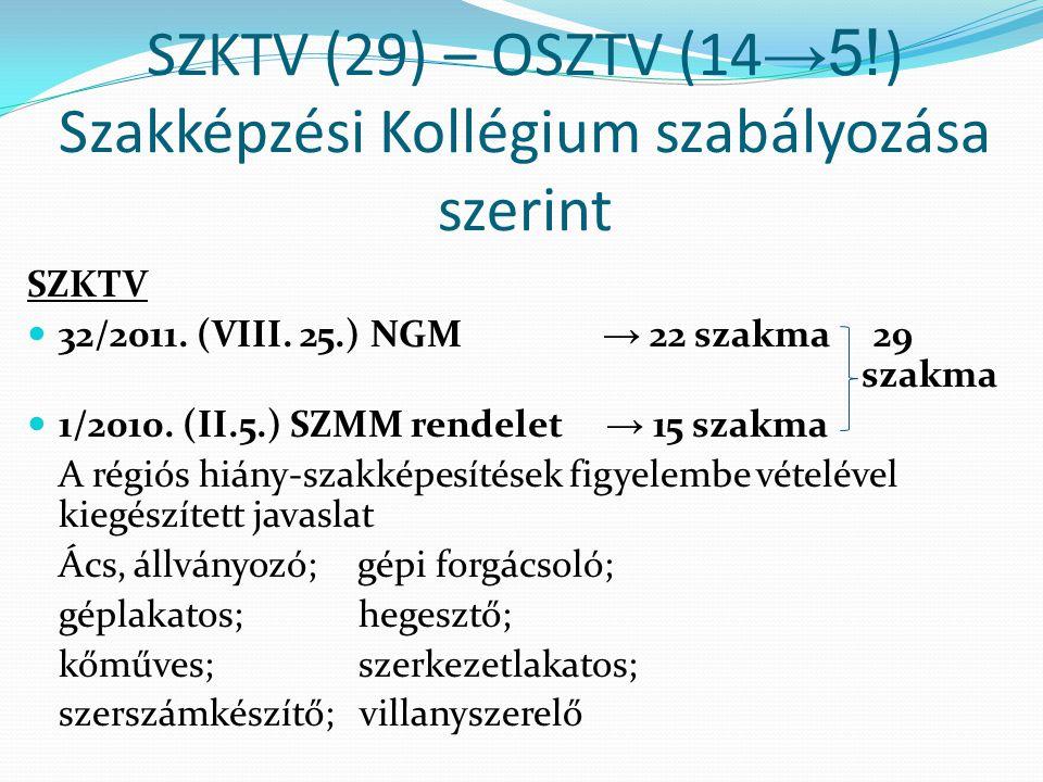 SZKTV (29) – OSZTV (14→5!) Szakképzési Kollégium szabályozása szerint