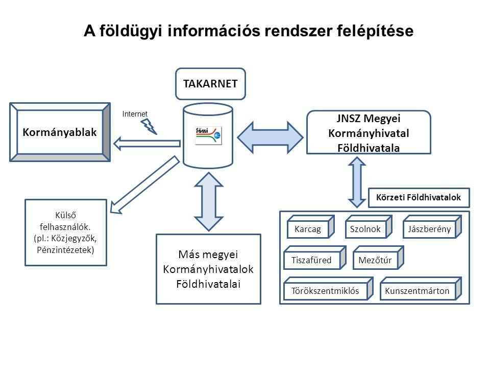 A földügyi információs rendszer felépítése