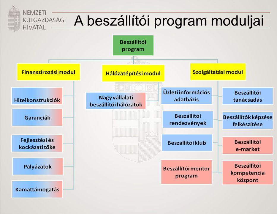 A beszállítói program moduljai