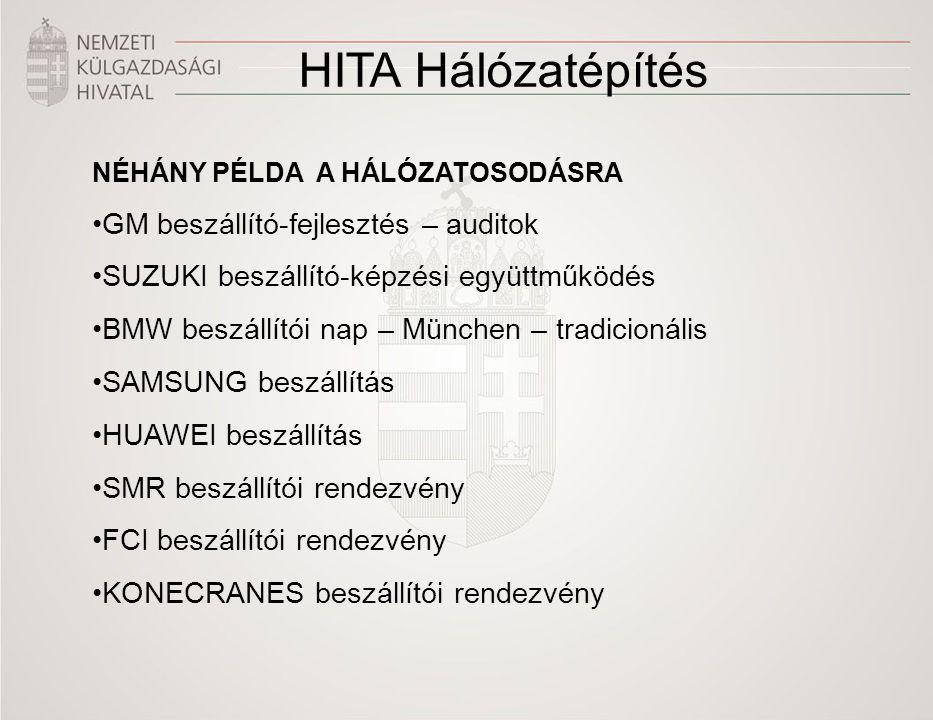 HITA Hálózatépítés GM beszállító-fejlesztés – auditok