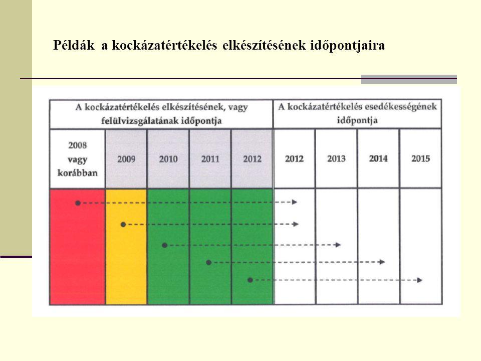 Példák a kockázatértékelés elkészítésének időpontjaira