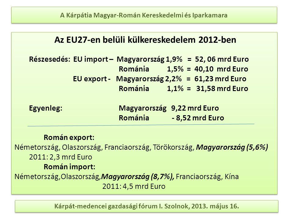 A Kárpátia Magyar-Román Kereskedelmi és Iparkamara