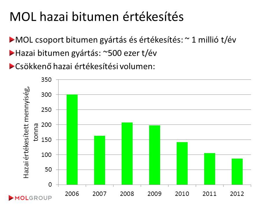 MOL hazai bitumen értékesítés