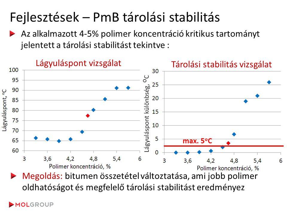 Fejlesztések – PmB tárolási stabilitás