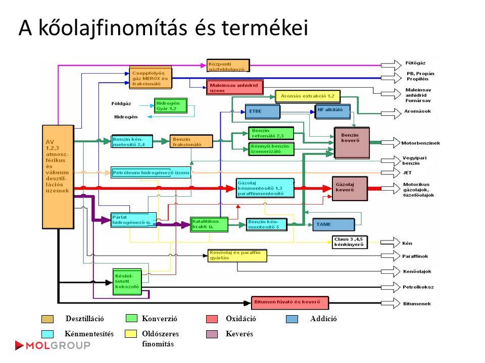 A kőolajfinomítás és termékei