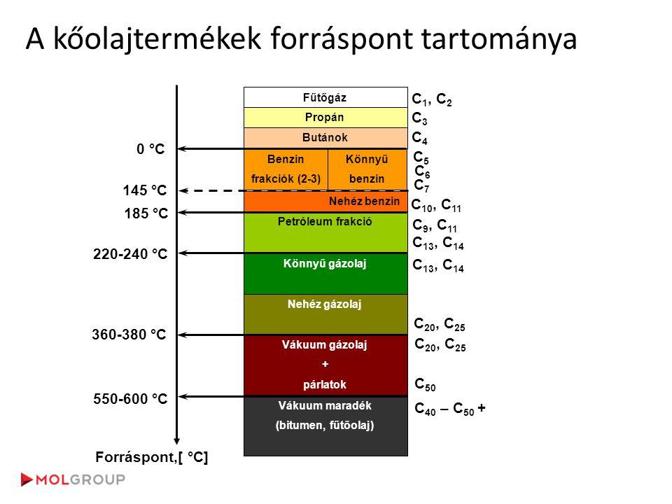 A kőolajtermékek forráspont tartománya