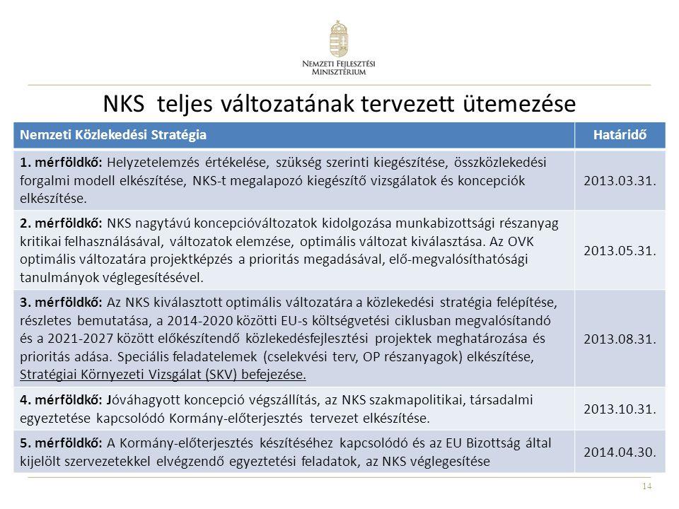 NKS teljes változatának tervezett ütemezése
