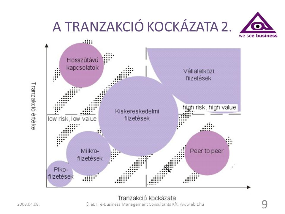 A TRANZAKCIÓ KOCKÁZATA 2.