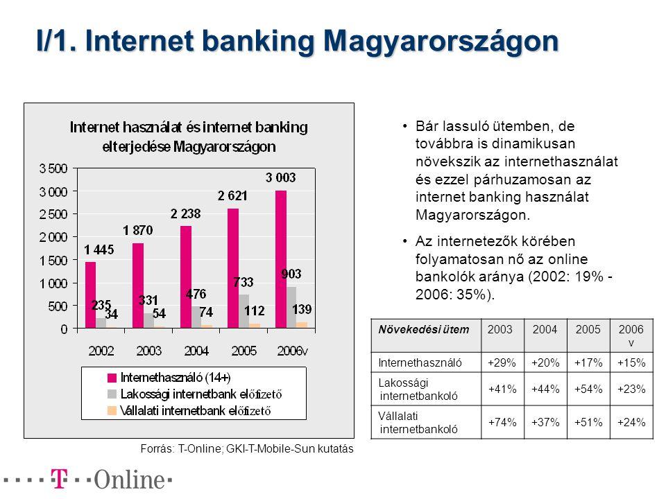 I/1. Internet banking Magyarországon