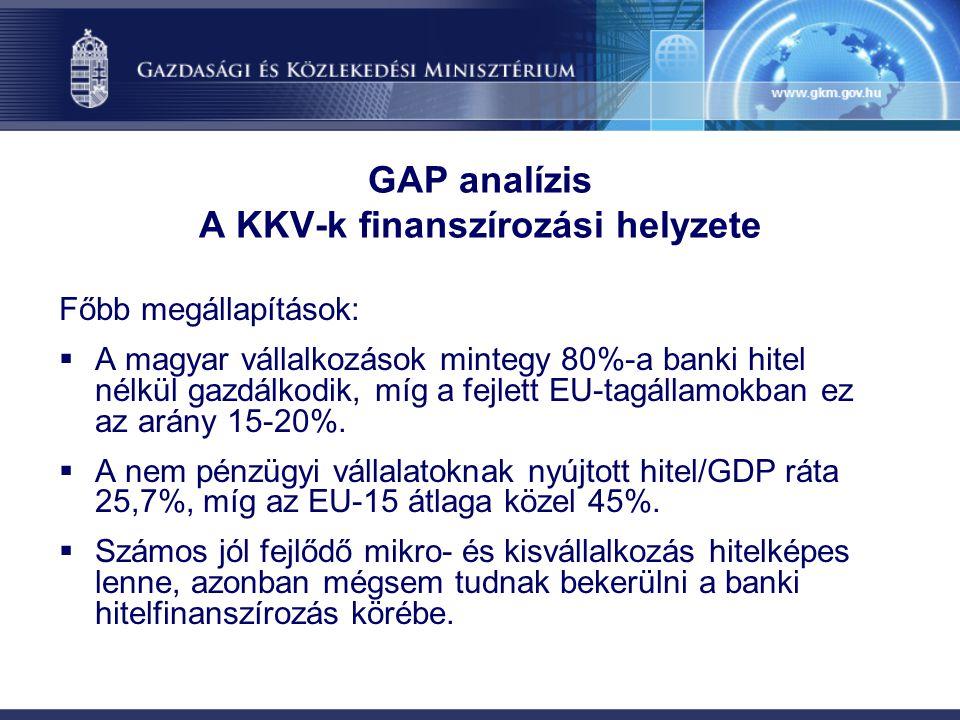 GAP analízis A KKV-k finanszírozási helyzete