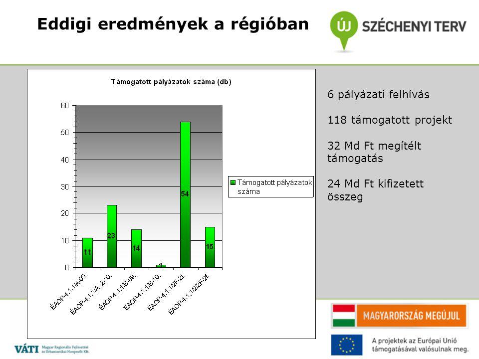 Eddigi eredmények a régióban