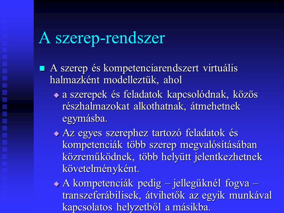 A szerep-rendszer A szerep és kompetenciarendszert virtuális halmazként modelleztük, ahol.