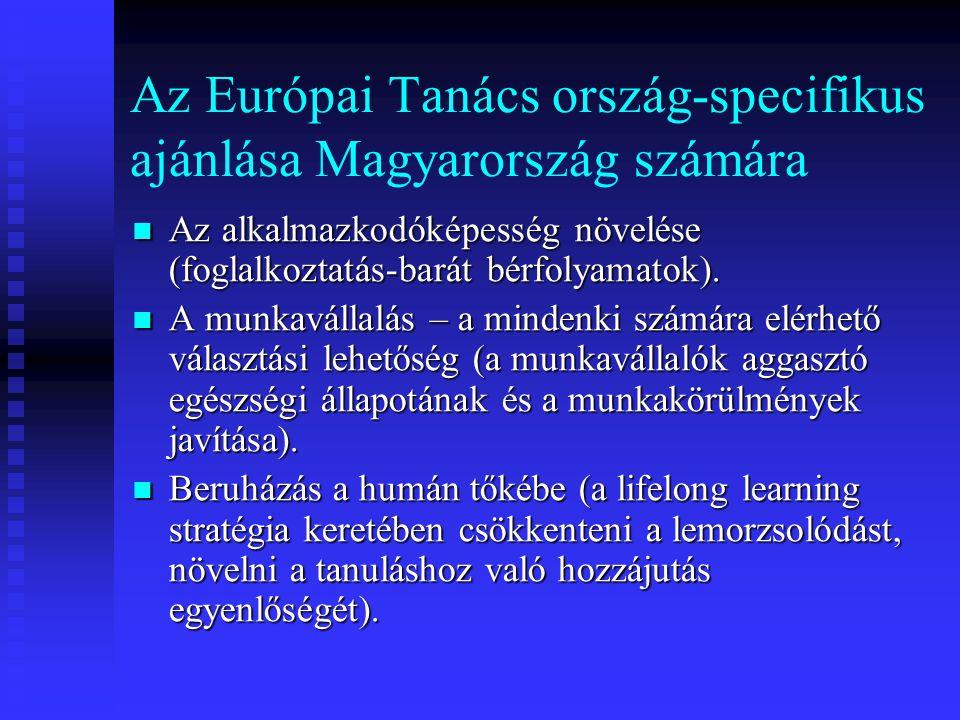 Az Európai Tanács ország-specifikus ajánlása Magyarország számára