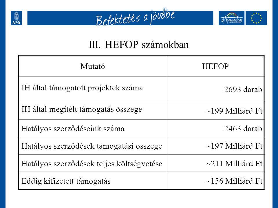 III. HEFOP számokban Mutató HEFOP IH által támogatott projektek száma