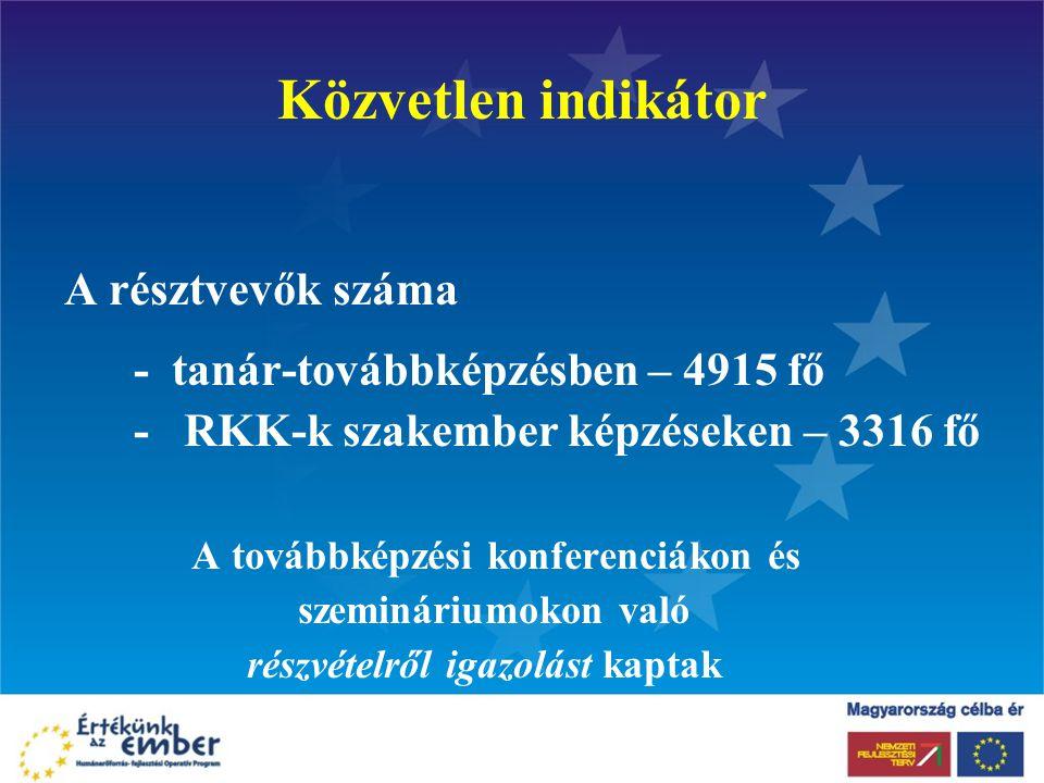 Közvetlen indikátor A résztvevők száma